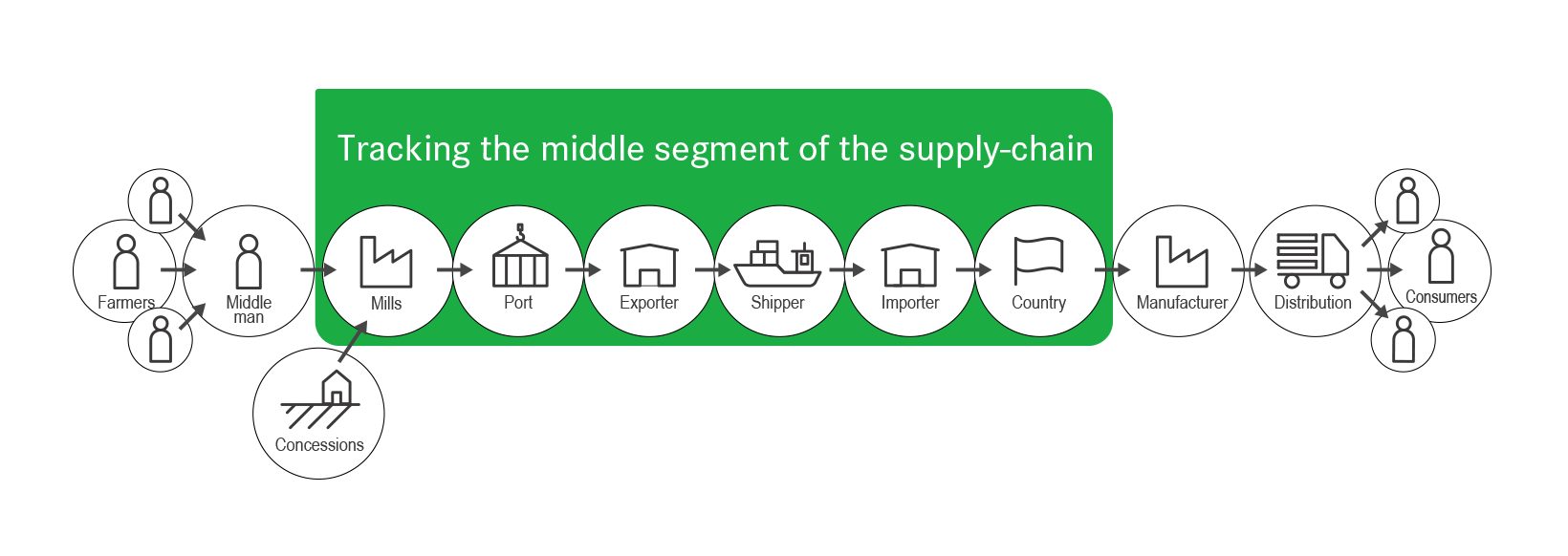 Tracking the middle segment of supply chains as starting point for supply-chain transparency. Source: EFI